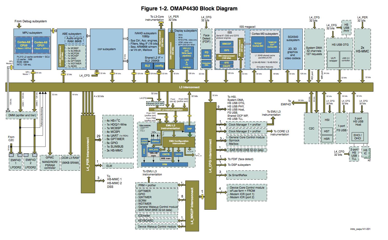 tegra 4 block diagram blueraritan info rh blueraritan info Vizio Tegra 4 Tablet Tegra 4 Tear Down