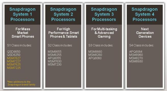 ...покупателям смартфонов и, помимо представления новых процессоров, упростила систему обозначений этих процессоров.