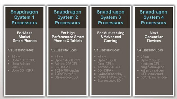 Qualcomm's Updated Brand: Introducing Snapdragon S1, S2, S3 & S4