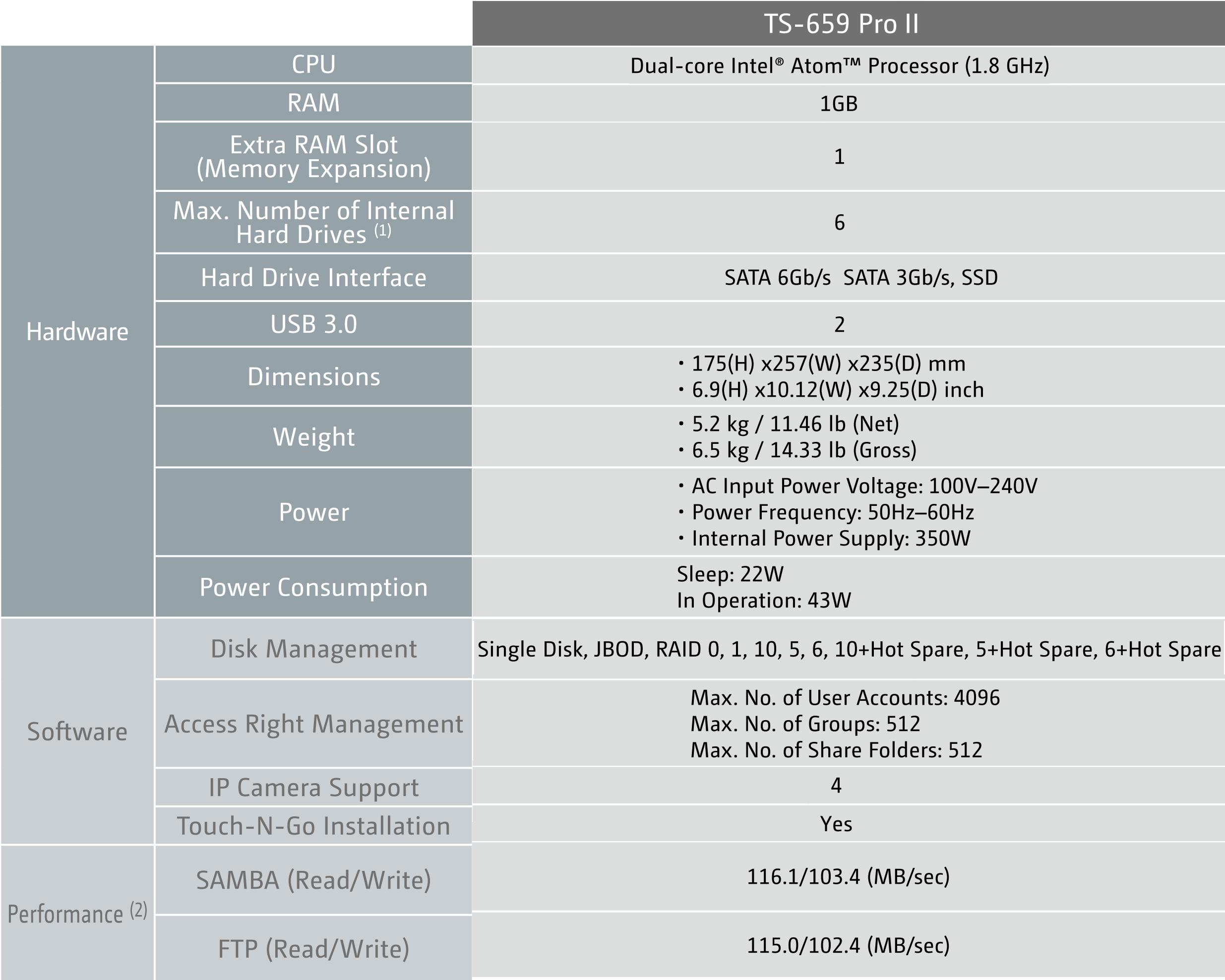 QNAP TS-659 Pro II Review