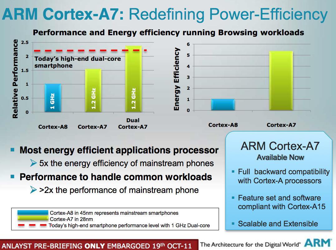 ARMs Cortex A Bringing Cheaper DualCore More Power Efficient - Arm processor architecture