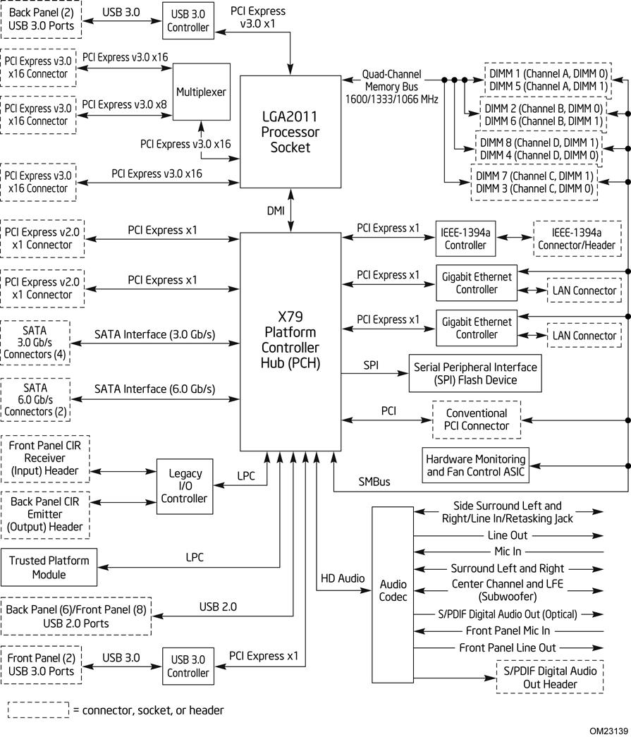 X79 Ivy Bridge E Block Diagram Best Secret Wiring For The X99 Chipset Peppermean Sandy And Asus P9x79 Pro Review Rh Blogspot Com Graphic Extreme