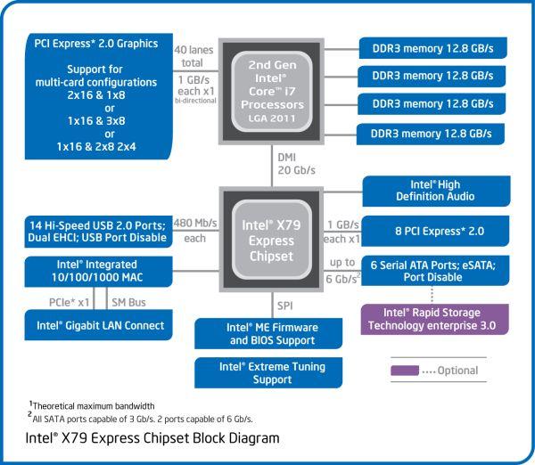 Основные характеристики оперативной памяти 3