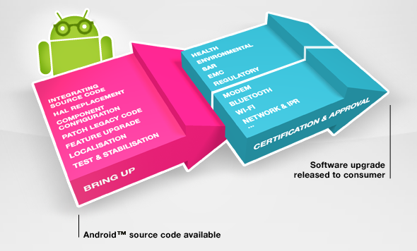 Sony Ericsson and Motorola Detail Android 4 0 Upgrade Path
