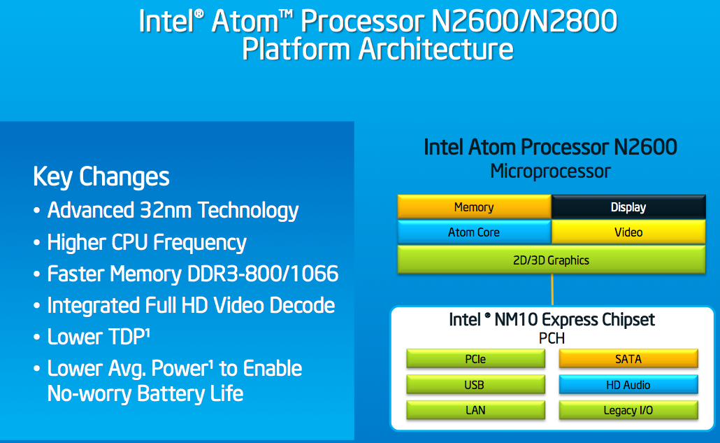 INTEL ATOM N2800 GRAPHICS TREIBER WINDOWS 7