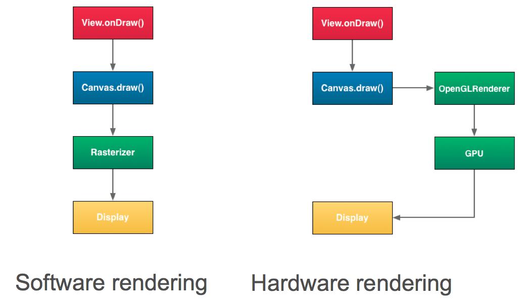 H/W 가속에 의한 S/W 성능 개선의 예