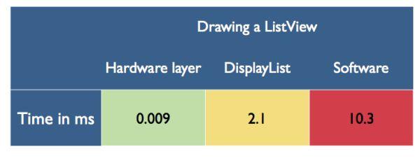 S/W 렌더링이 어플리케이션에서 차지하는 추가 비용