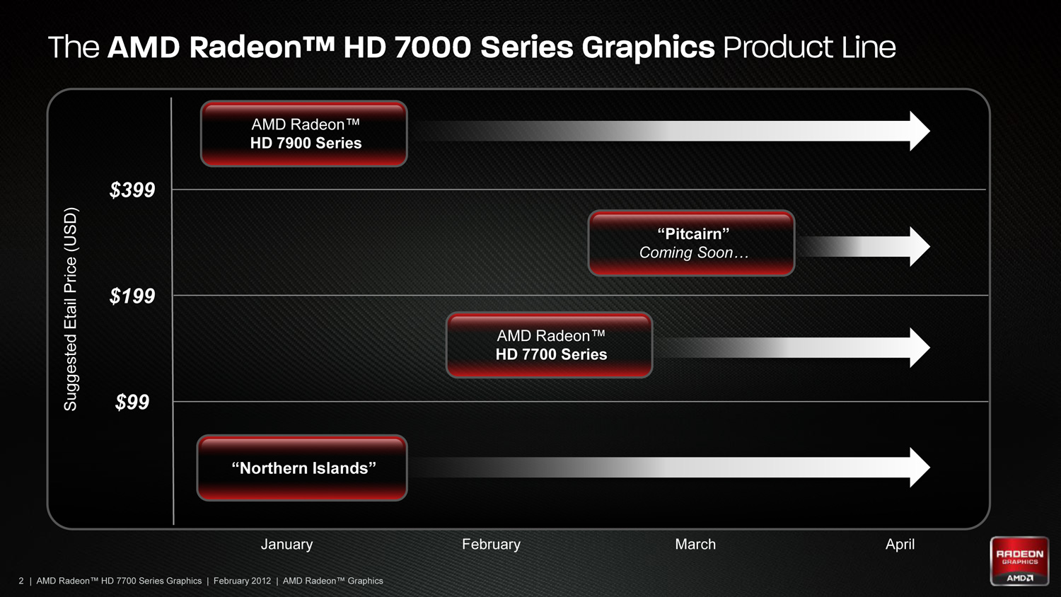 AMD Radeon HD 7750 & Radeon HD 7770 GHz Edition Review