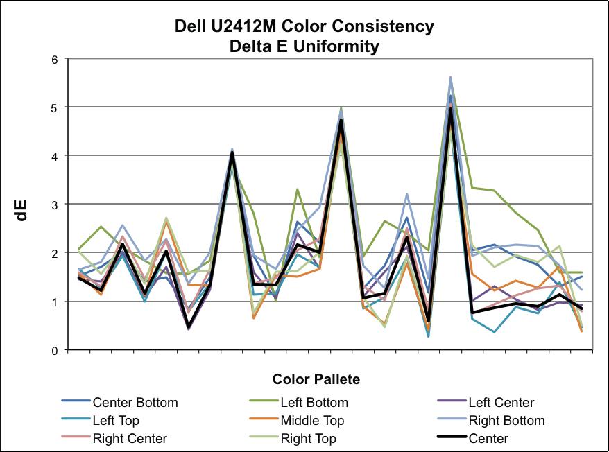 Dell U2412M Color Uniformity and Color Gamut - Dell U2412M