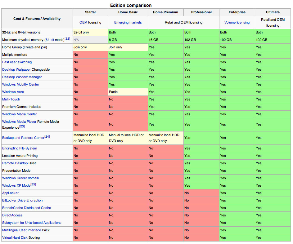 Windows 8 editions features comparison chart | news & guides.
