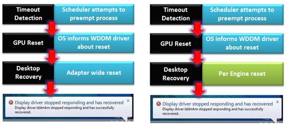 Under the Hood: DirectX 11 1 and WDDM 1 2 - In-Depth with the