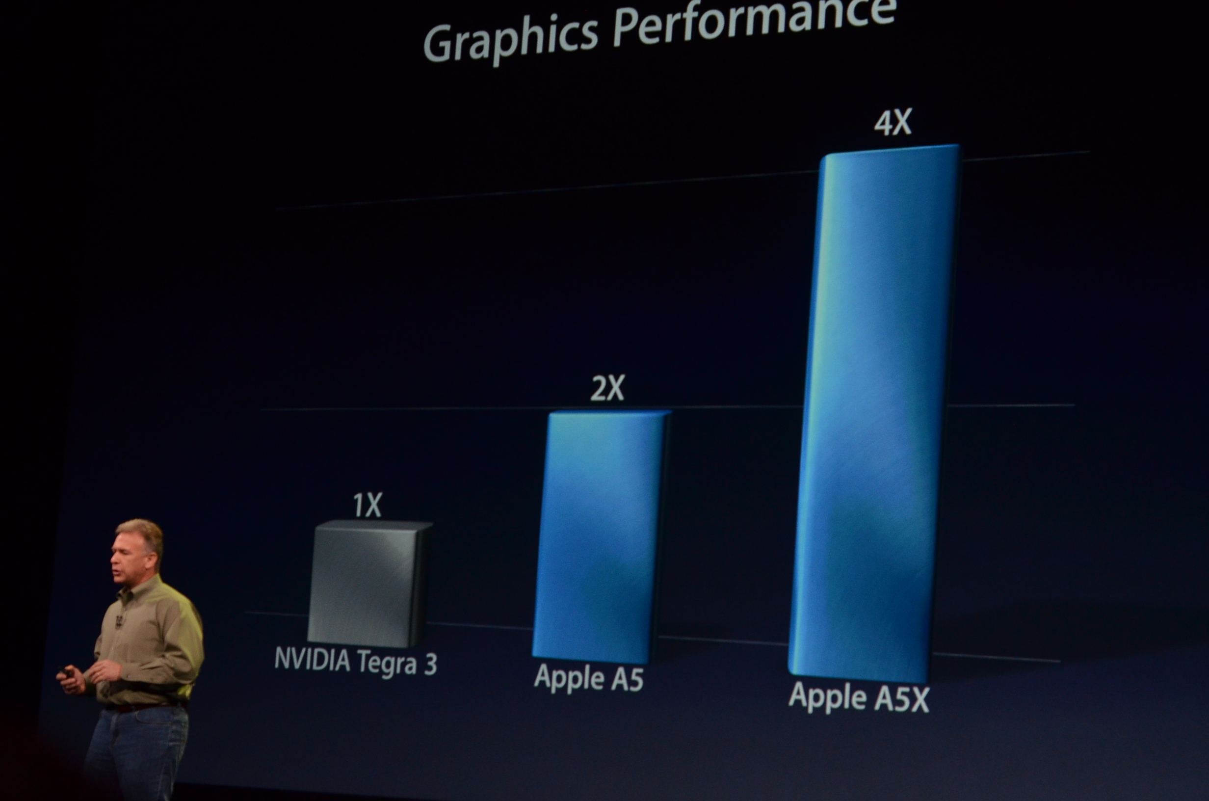 Analysis of the new Apple iPad