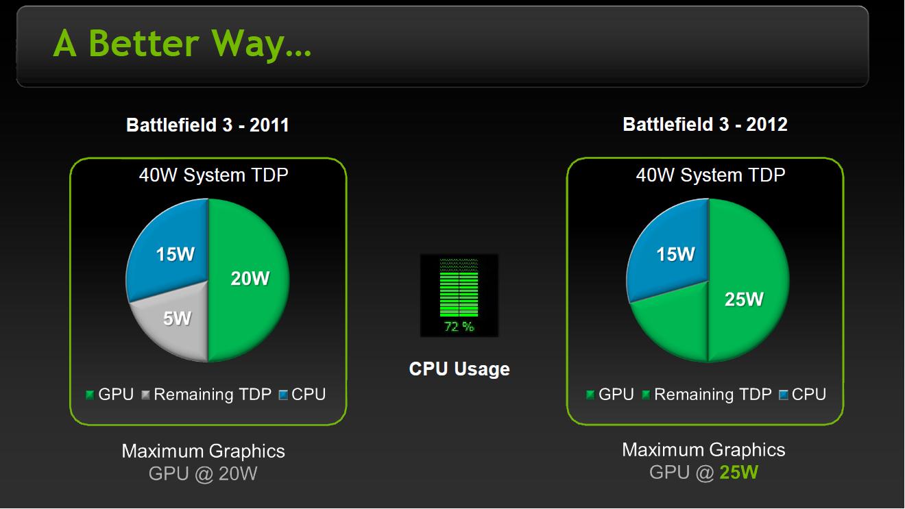 NVIDIA's GeForce 600M Series: Mobile Kepler and Fermi Die
