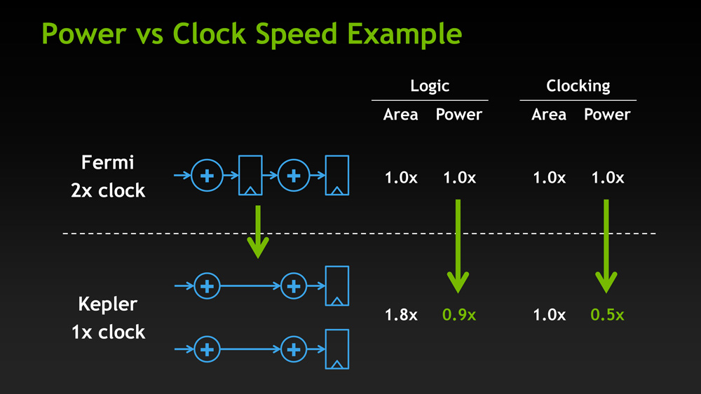 The Kepler Architecture: Efficiency & Scheduling - NVIDIA GeForce
