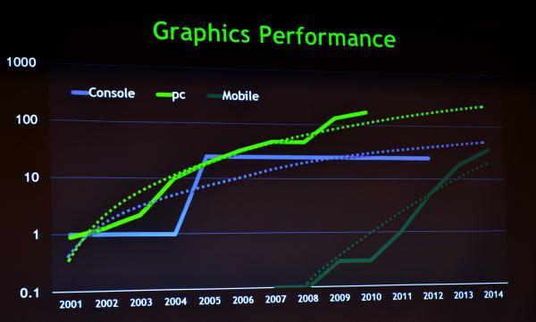 Gaming Potential Graph