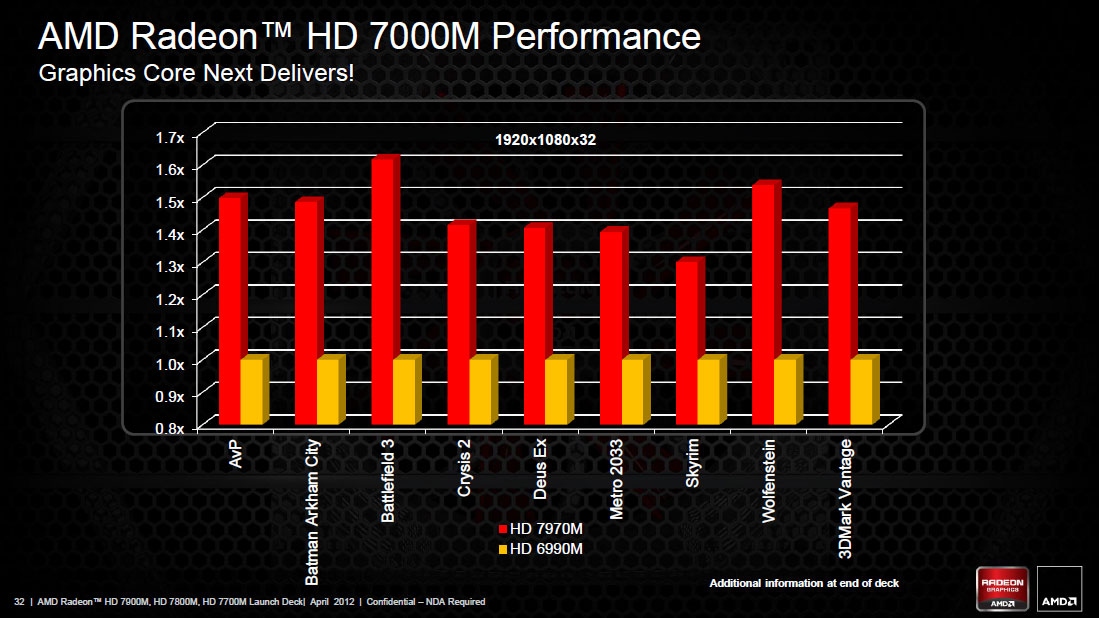 Amd Launches Radeon 7700m 7800m And 7900m Mobile Gpus