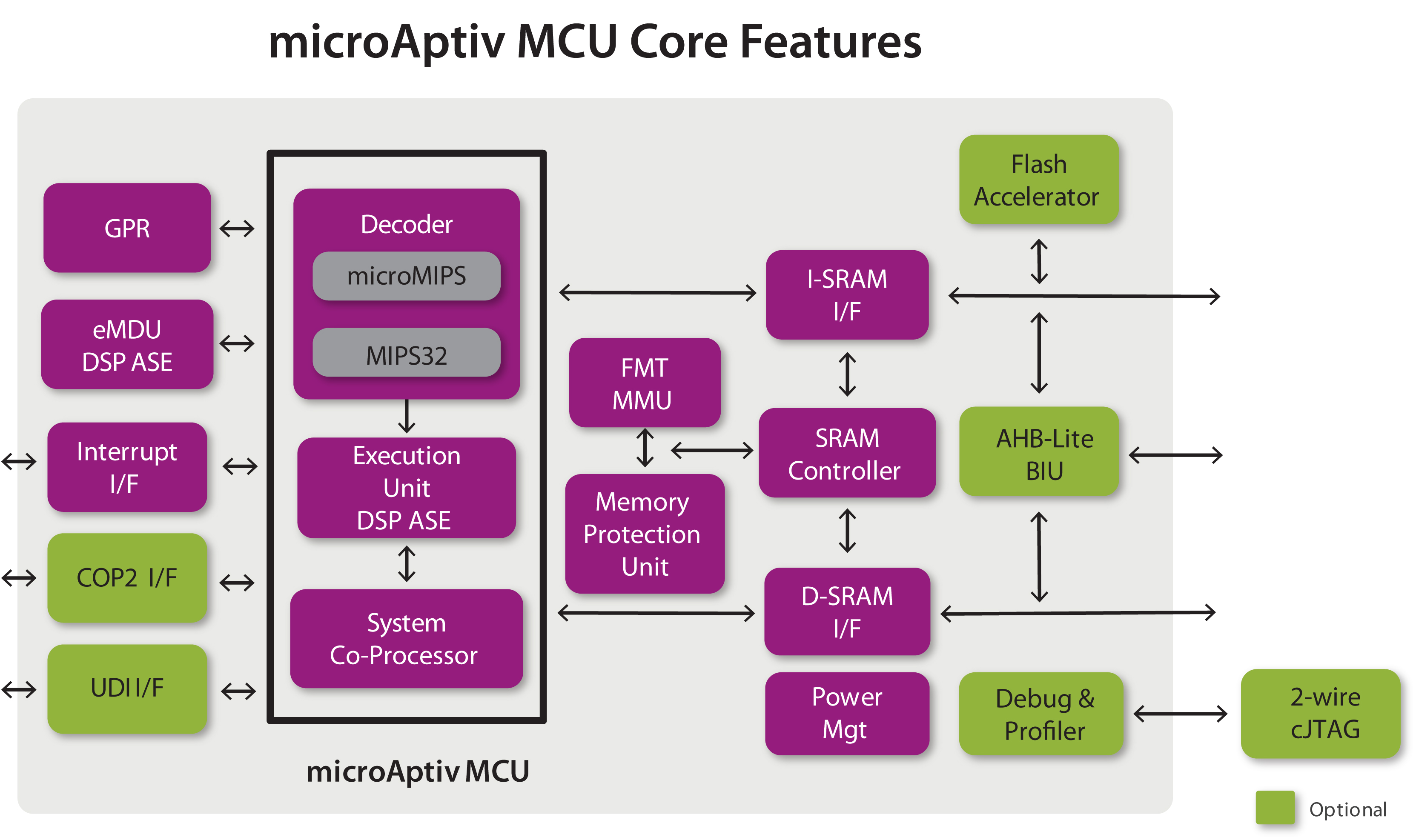 Interaptiv And Microaptiv Architectures Mips Technologies Updates Omap 5 Block Diagram Processor Ip Lineup With Aptiv Series