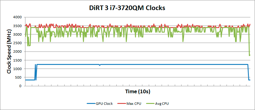 Mobile Ivy Bridge HD 4000 Investigation: Real-Time iGPU Clocks on