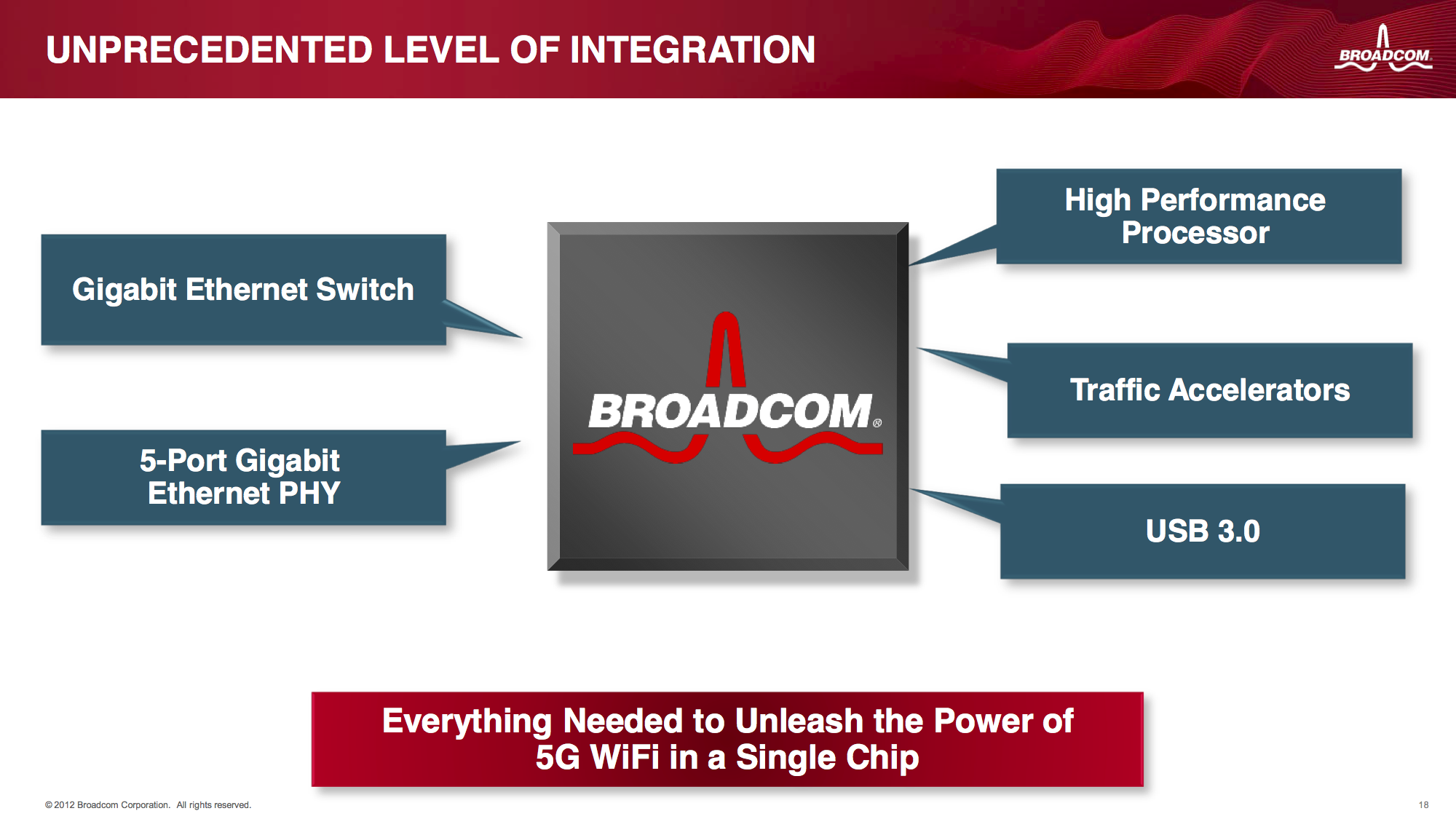Broadcom Announces BCM4708x and BCM5301x SoCs for 802 11ac