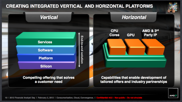 AMD will integrate ARM processors in its 2013 x86 APUs - The Verge