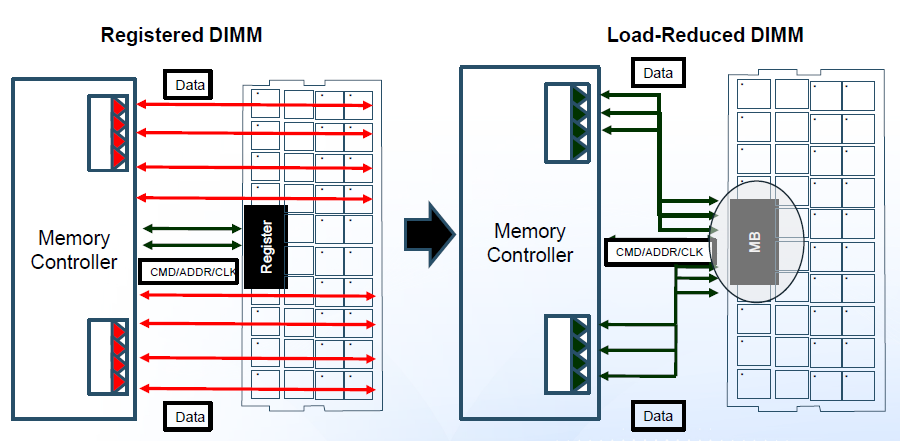 Resultado de imagen para load reduction with isolation memory buffer