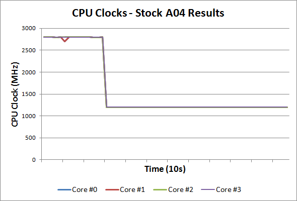 Dell XPS 15 Thermal and Throttling Investigations - Dell XPS 15