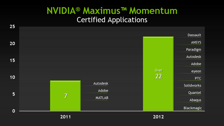 Second Generation Maximus - NVIDIA Announces Kepler-Based