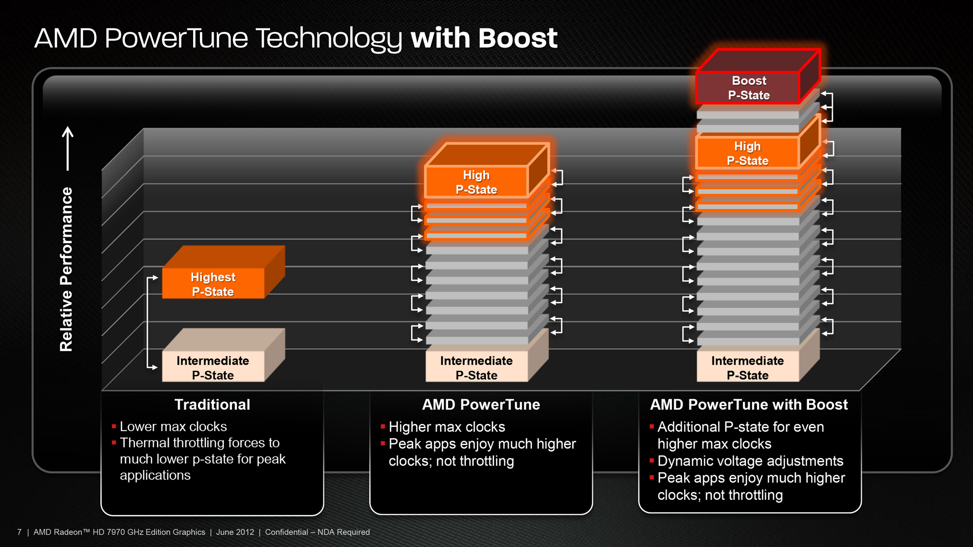 Amd Announces New Higher Clocked Radeon Hd 7950 With Boost