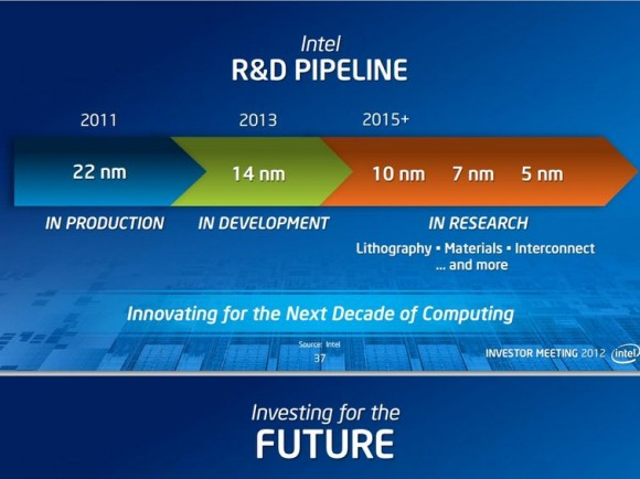 New Intel Processors 2020 Intel: By 2020 The Size of Meaningful Compute Approaches Zero