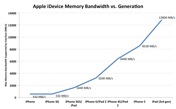 membandwidth 575px iPhone 5 Memory Size and Speed Revealed: 1GB LPDDR2 1066