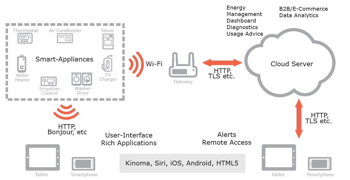 Wi-Fi in Home Automation - Home Automation and the 'Internet