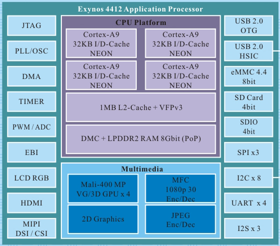 The Platform and Performance Exynos 4412 Samsung