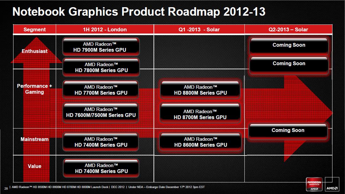 AMD Reiterates 2013 GPU Plans: Sea Islands & Beyond