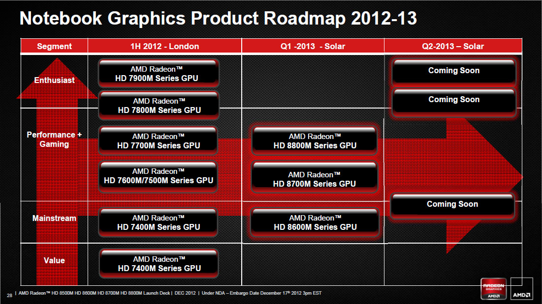 AMD Radeon HD 8800M Series Drivers Download Free