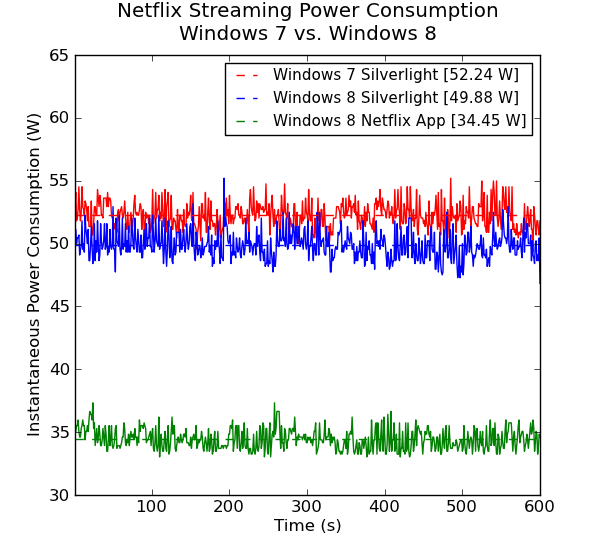 Network Streaming Performance - Netflix - Getting the Best out of an