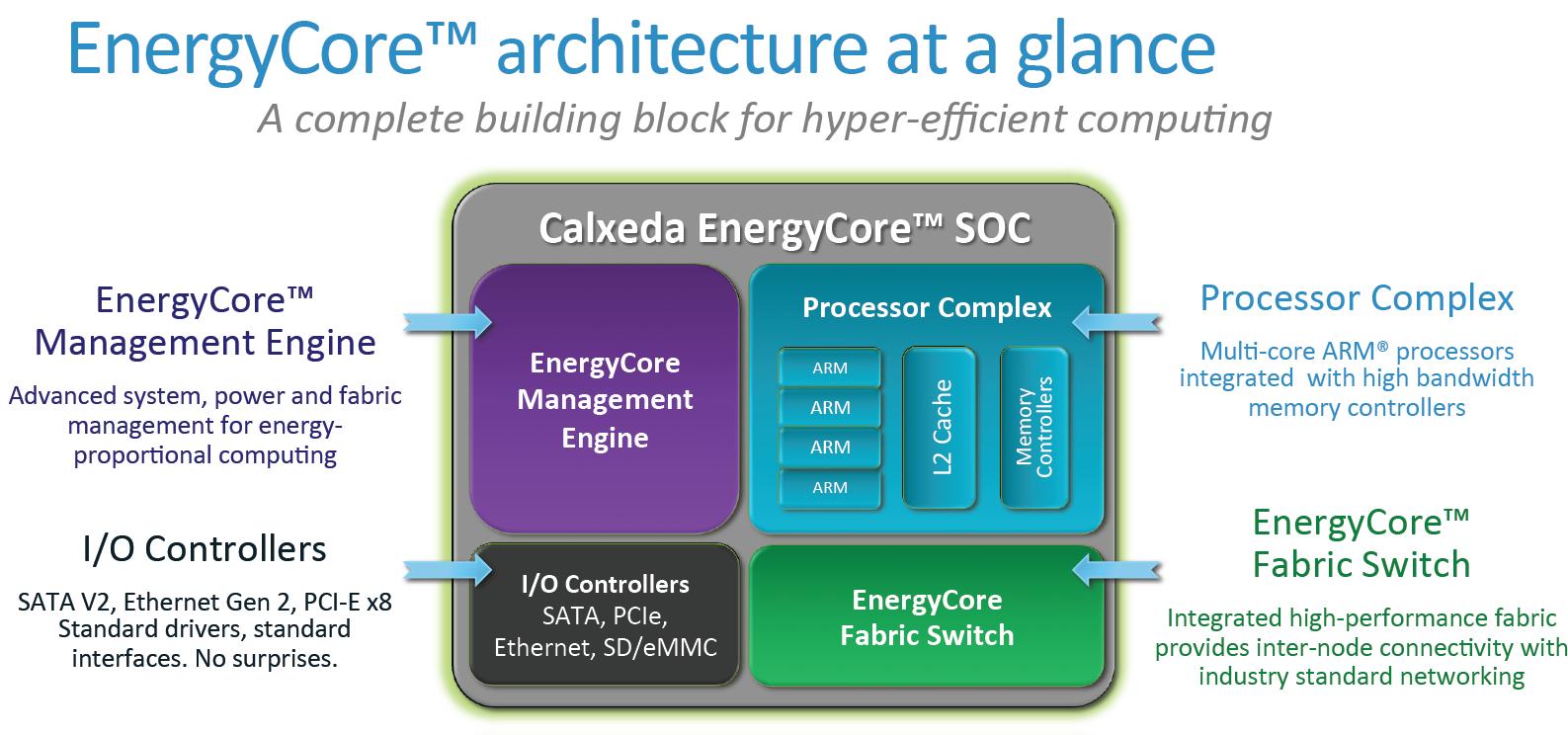 A Closer Look at the Server Node - Calxeda\'s ARM server tested