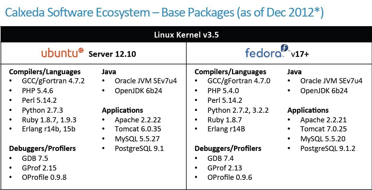 Software Support & The ARM Server CPU - Calxeda's ARM server
