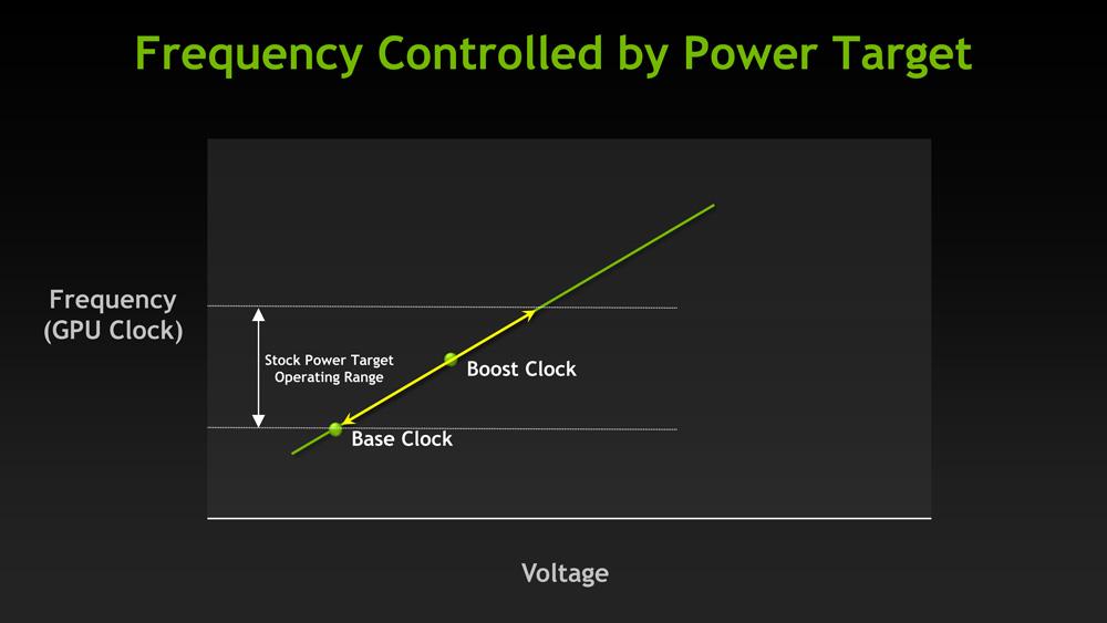Gpu boost 3. 0: finer-grained clockspeed controls the nvidia.
