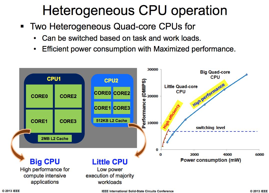 Exynos 5 Octa Block Diagram Trusted Wiring Galaxy Note 3 Powerpoint Presentation Schematic Source Samsungs