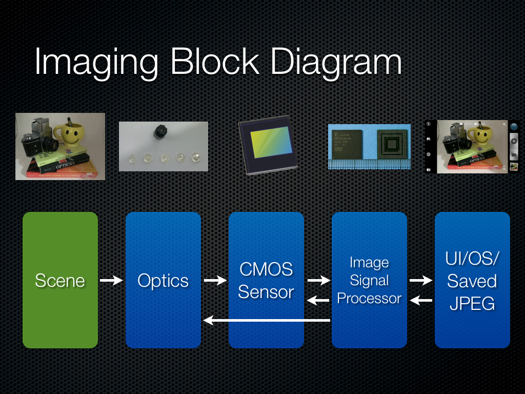 Cmos Image Sensor Signal Chain Diagram - Wiring Diagram