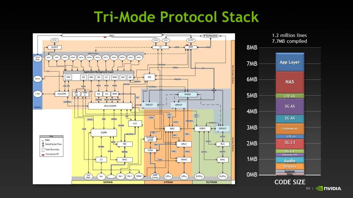 the modem  icera  in tegra i  nvidia tegra  architecture, wiring diagram