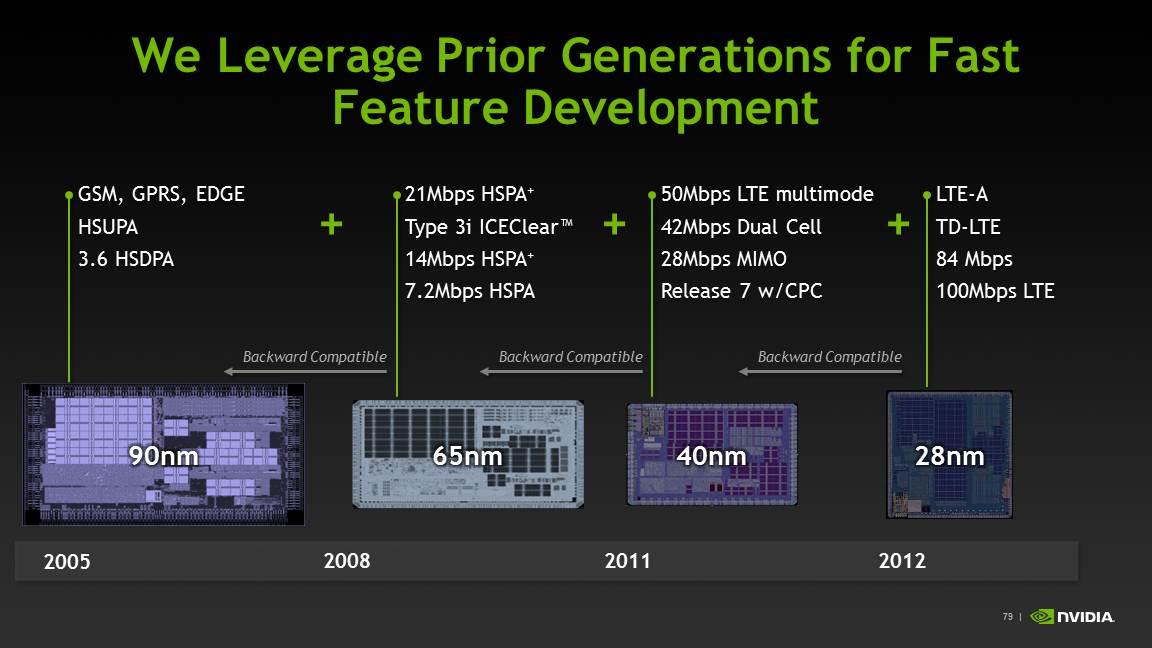the modem icera 500 in tegra 4i nvidia tegra 4 architecture deep rh anandtech com Tegra 4 vs Snapdragon 800 Tegra 4 Games