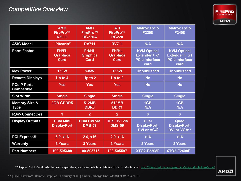 AMD Announces FirePro R5000