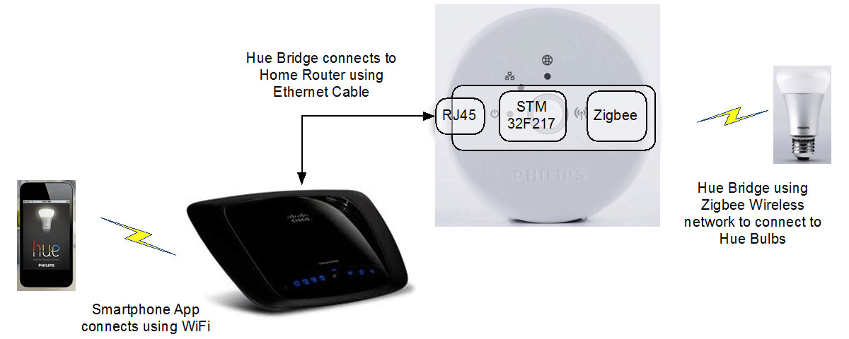 Philips hue bridge wlan