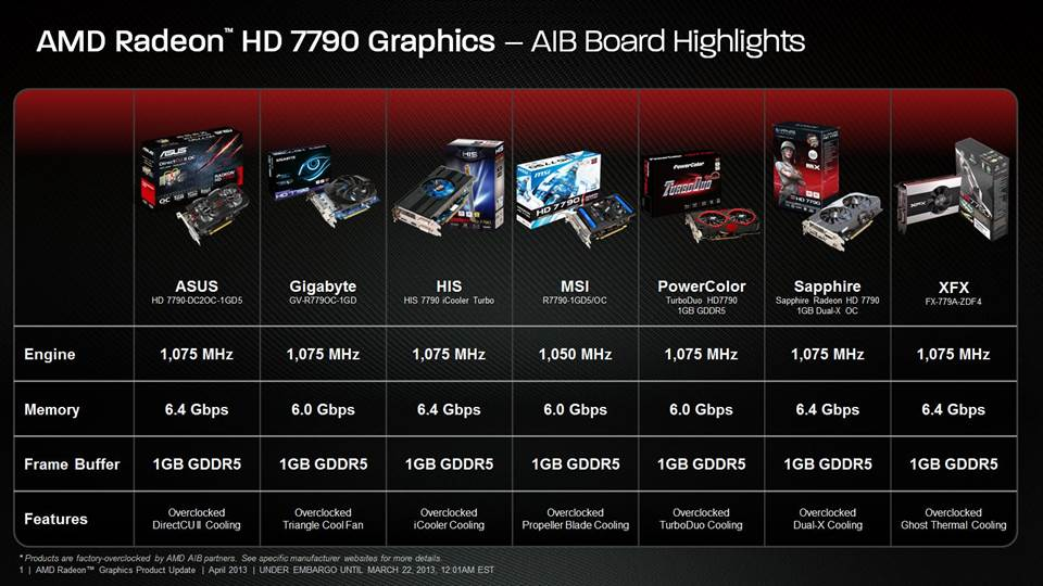 AMD Radeon HD 7790 Review Feat  Sapphire: The First Desktop Sea Islands