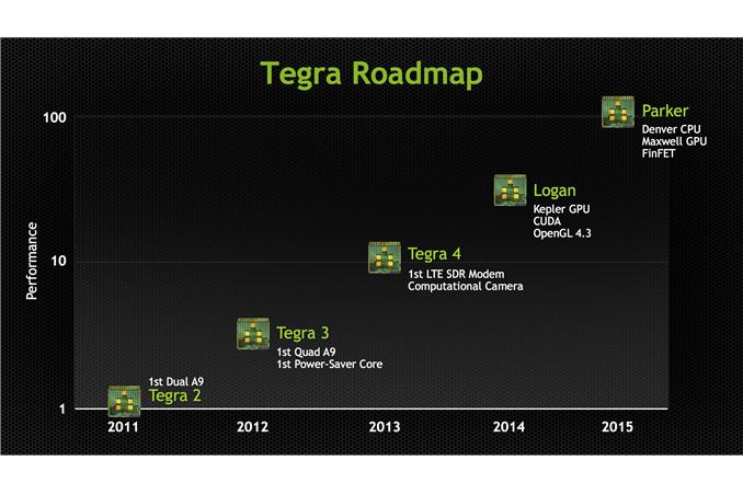 TegraRoadmap%20copy_678x452.png