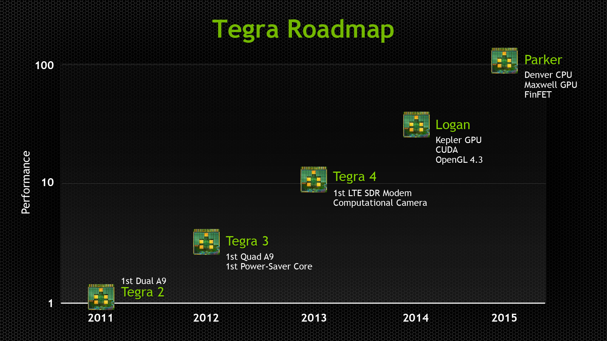 NVIDIA Updates GPU Roadmap