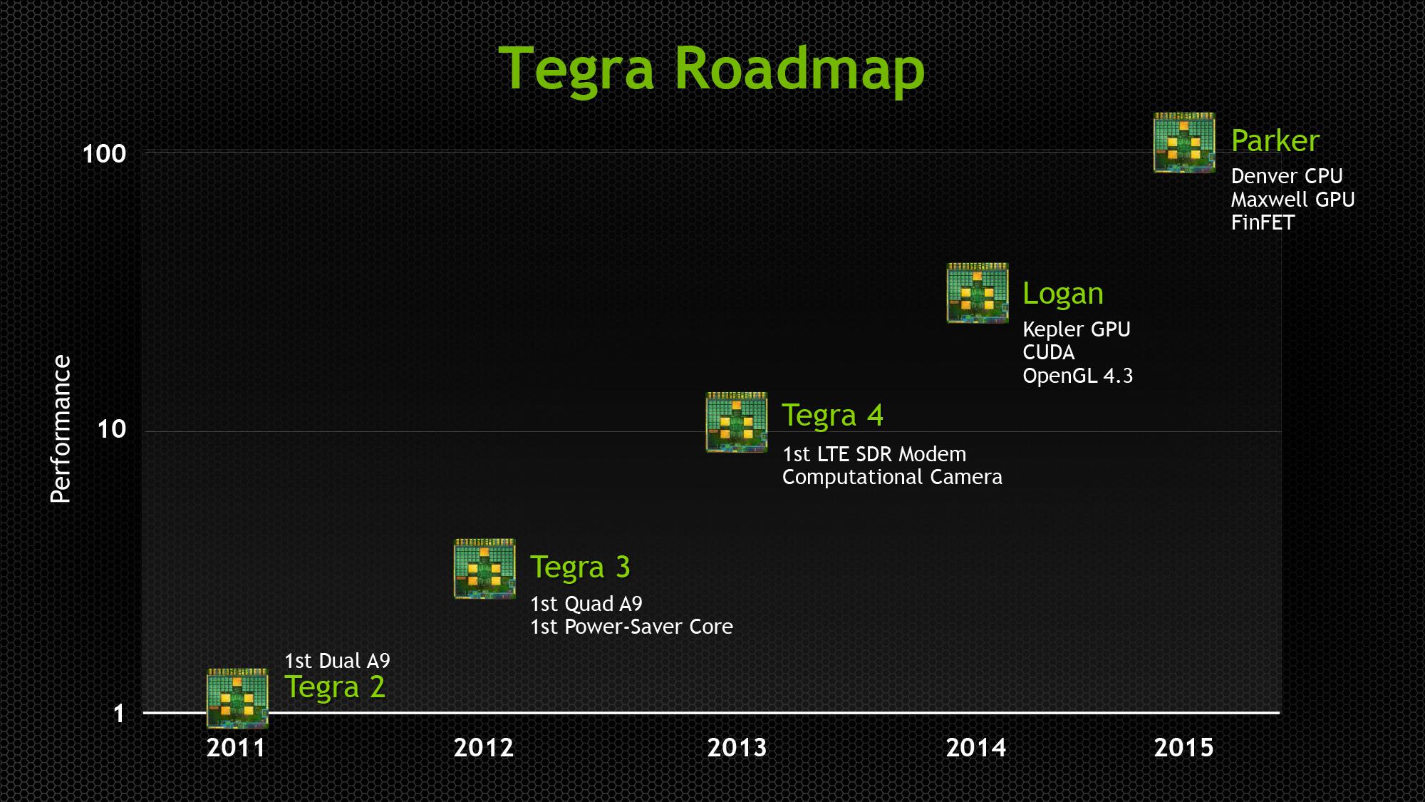 NVIDIA Updates GPU Roadmap; Announces Volta Family For Beyond 2014