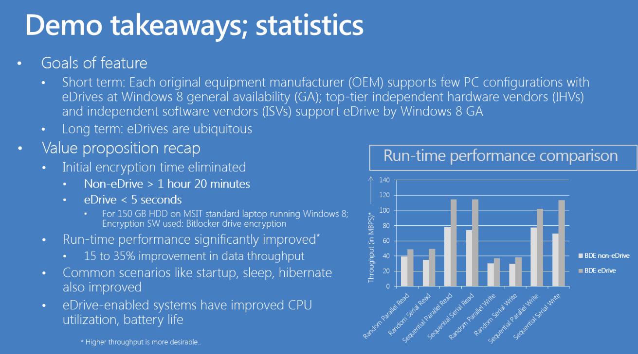 Hardware Accelerated BitLocker Encryption: Microsoft Windows 8