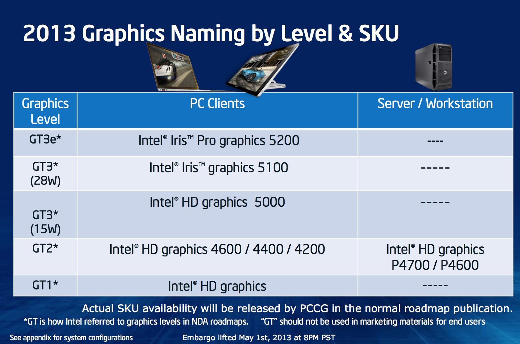 Intel Iris & Iris Pro Graphics: Haswell GT3/GT3e Gets a Brand